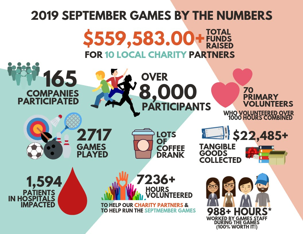 2019 September Games Summary By The Numbers