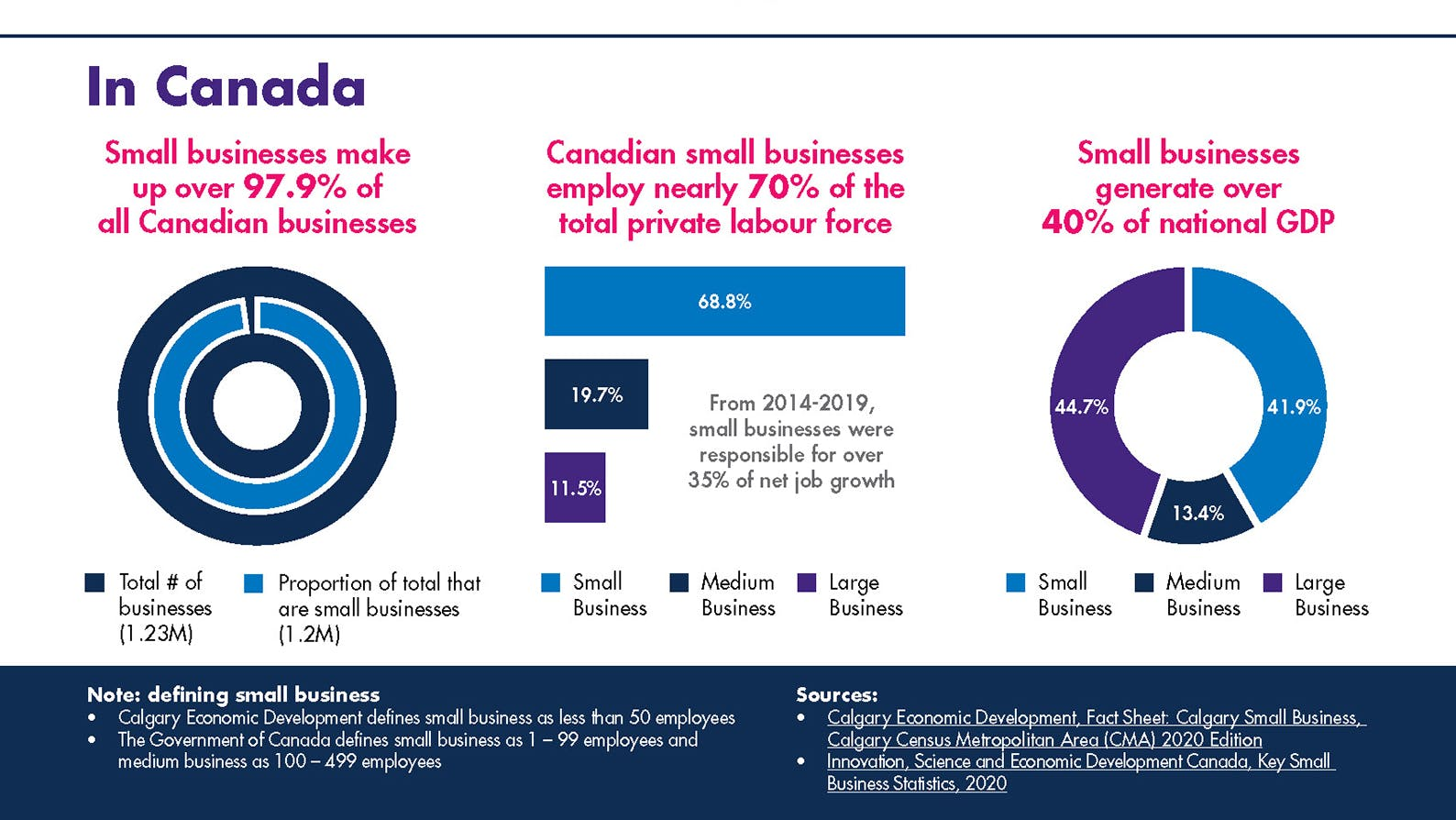 Small business statistics for Canada