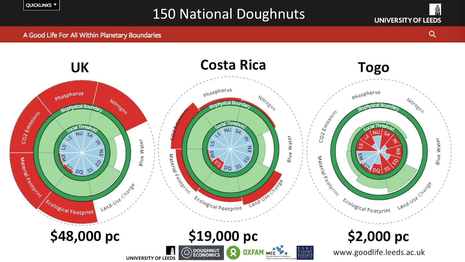 Examples of doughtnut graphs for the UK, Costa Rica and Togo