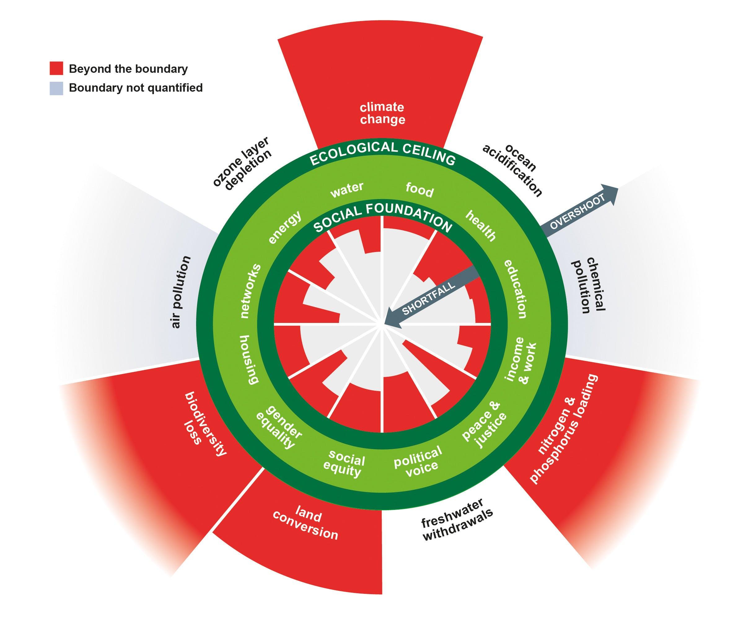 Doughnut economics graph