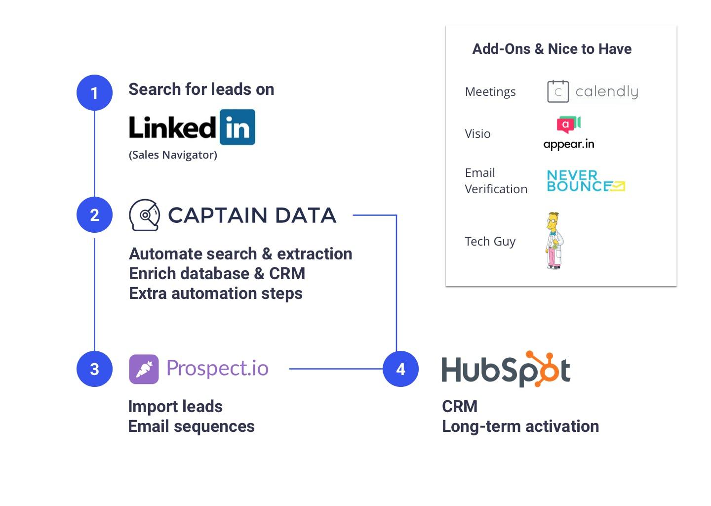 Captain Data Sales Stack
