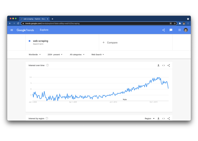 Web Scraping Trends