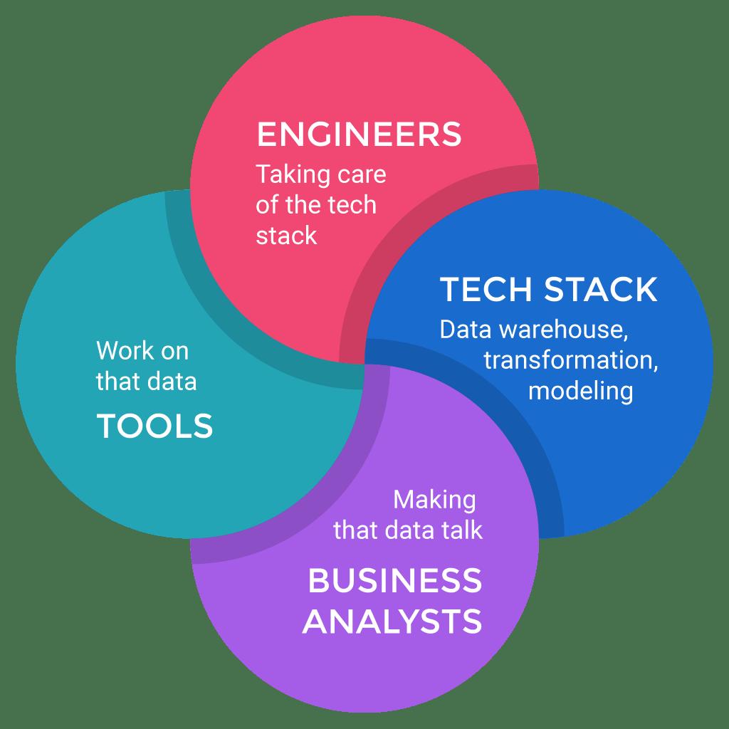 I present you Data Analytics Quartet