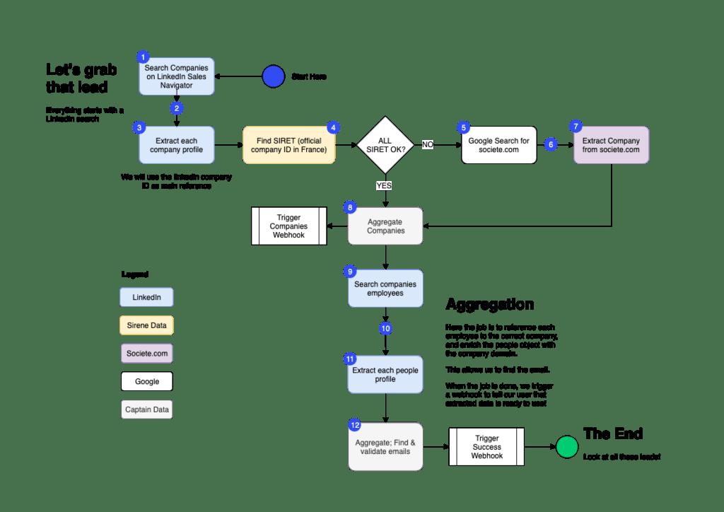 Lead Generation Machine Process