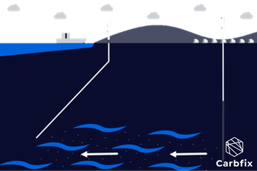 Diagram of injection and monitoring wells.