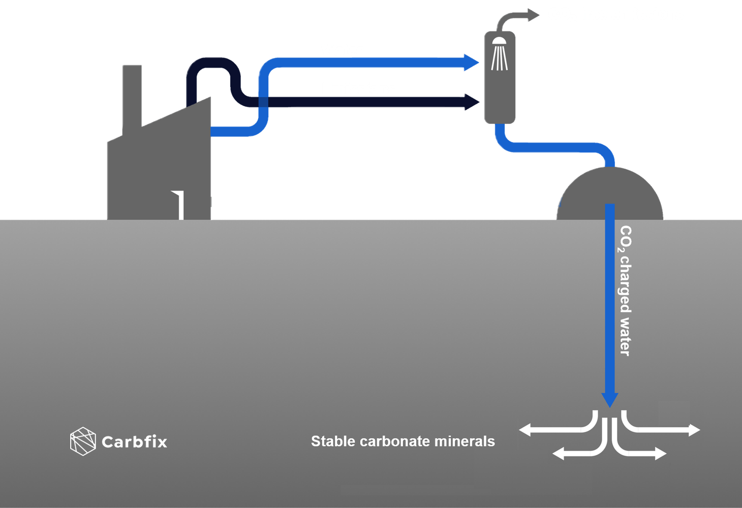 Process diagram for Carbfix implementation at a geothermal power plant. Water and emissions exit the plant and go through a scrubbing tower. There CO2 (and H2S) is dissolved in water and the CO2 charged water is injected into the bedrock.