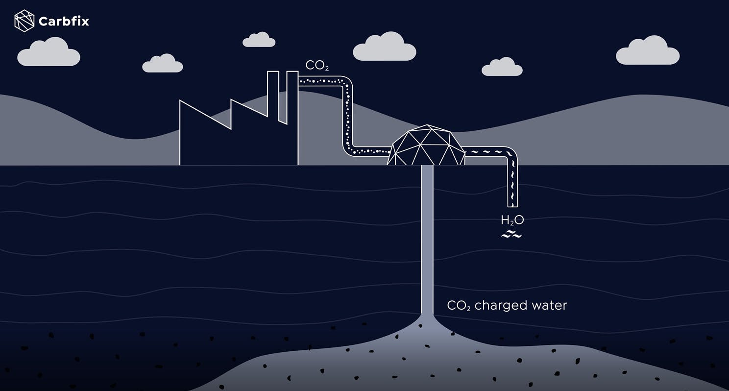 Simplified diagram of the Carbfix method. CO2 emissions from a power plant are dissolved in water and the CO2 charged water is injected into the bedrock where it forms solid minerals.