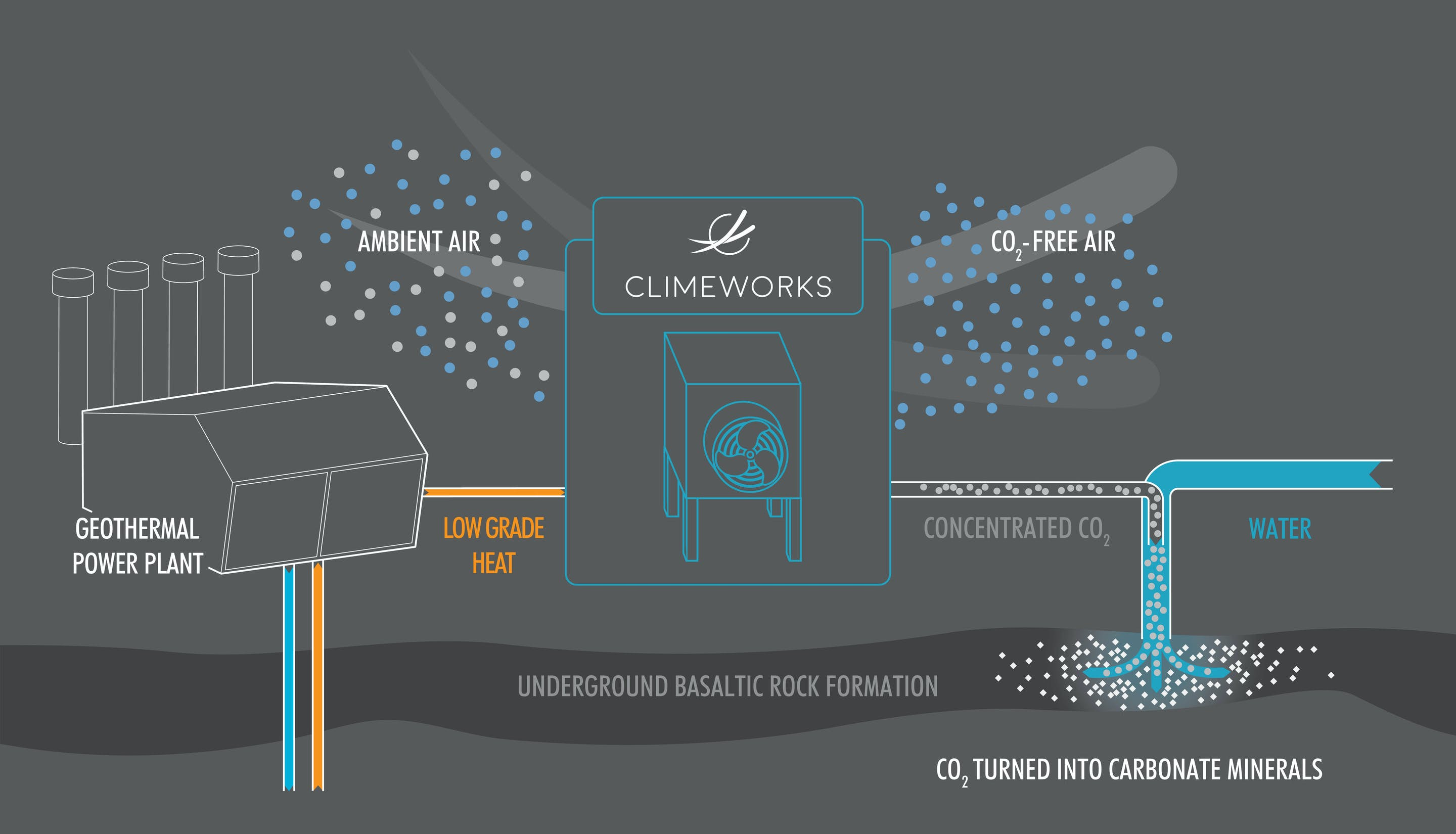 Simplified diagram of Climeworks process. A geothermal power plant supplies energy to a direct air capture unit which captures CO2 from air. The concentrated CO2 captured is then dissolved with water and injected into the bedrock (Carbfix method).