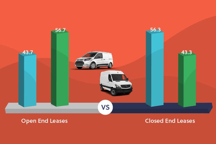 Open-End vs. Closed-End Leases - Which Is Best for Your Businesses?