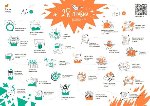 29 правил доставляемости рассылок