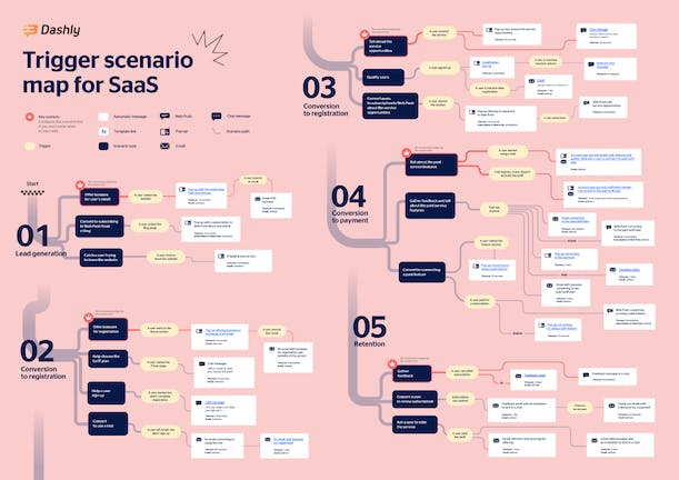 Trigger campaigns for SaaS