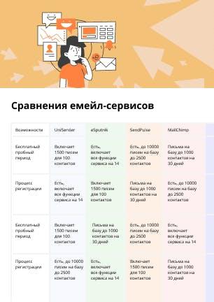 Сравнение емейл-сервисов