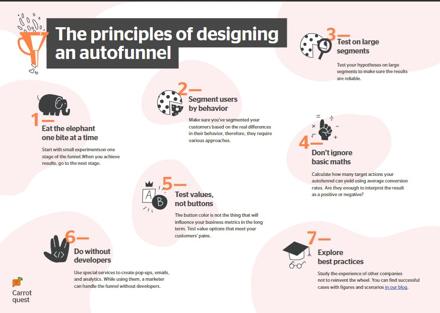 The principles of designing marketing funnel