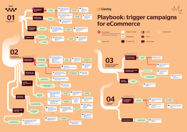 Trigger campaigns for eCommerce