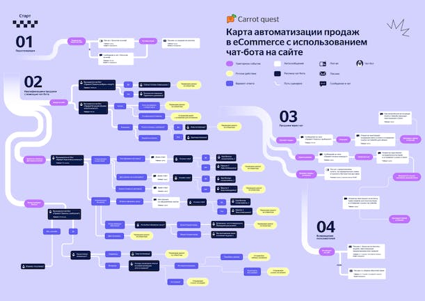 Карта автоматизации продаж в eCommerce с использованием чат-бота на сайте