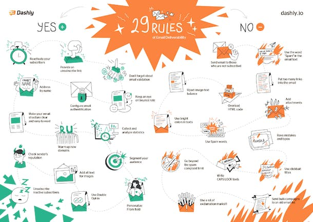 29 rules of email deliverability