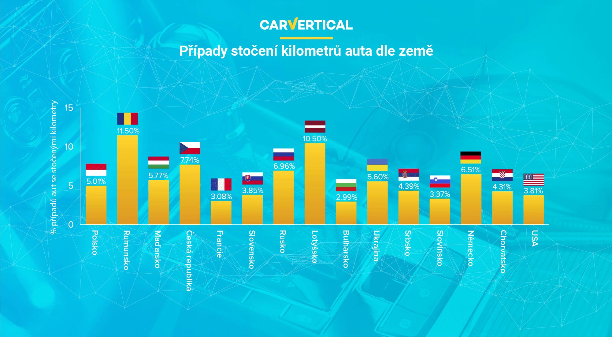Srovnání modelů automobilů, které mají stočené kilometry, dle zemí