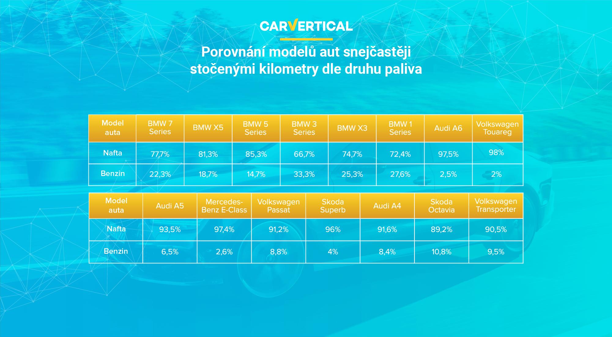 Srovnání modelů automobilů, které mají stočené kilometry, podle typu paliva