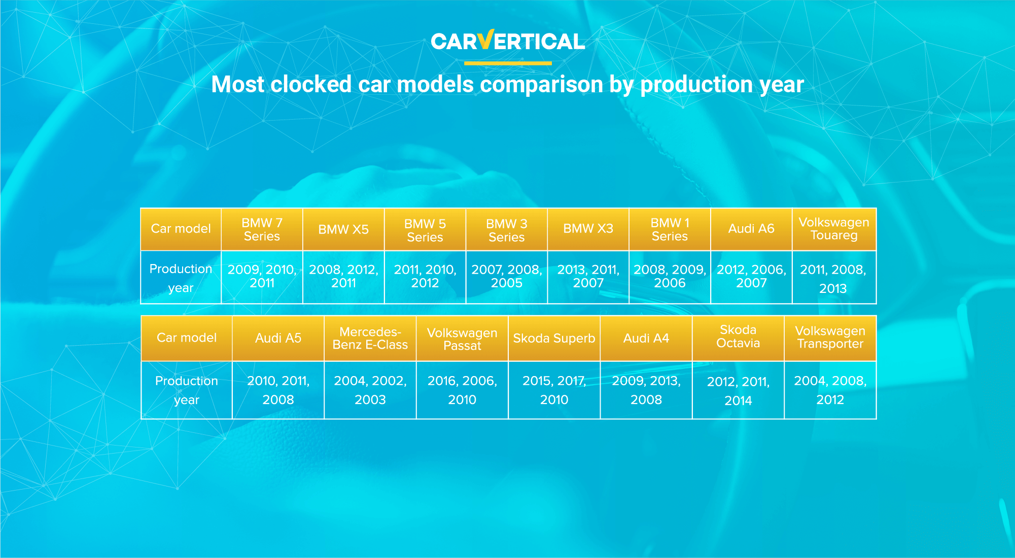 Most clocked car model comparison by production year