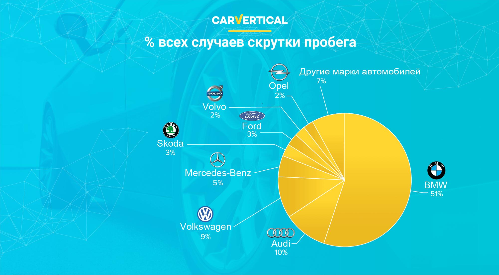 Насколько надежен рынок подержанных автомобилей