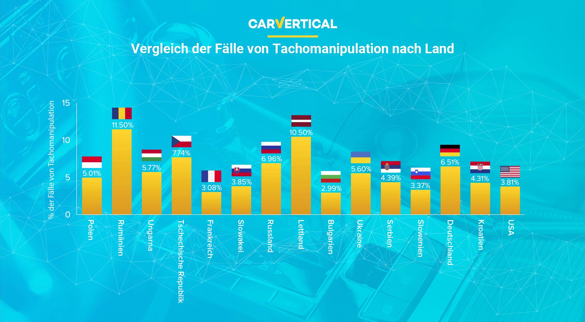 Vergleich der Fälle von Tachomanipulation nach Land