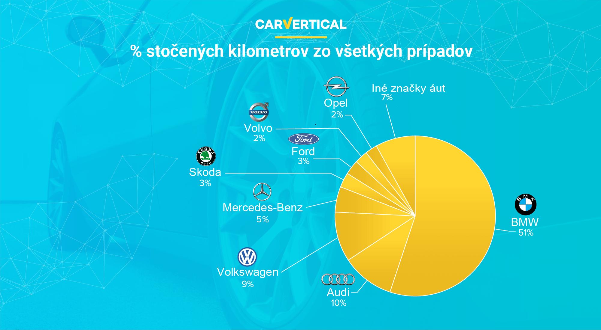 Je trh s ojazdenými autami spoľahlivý