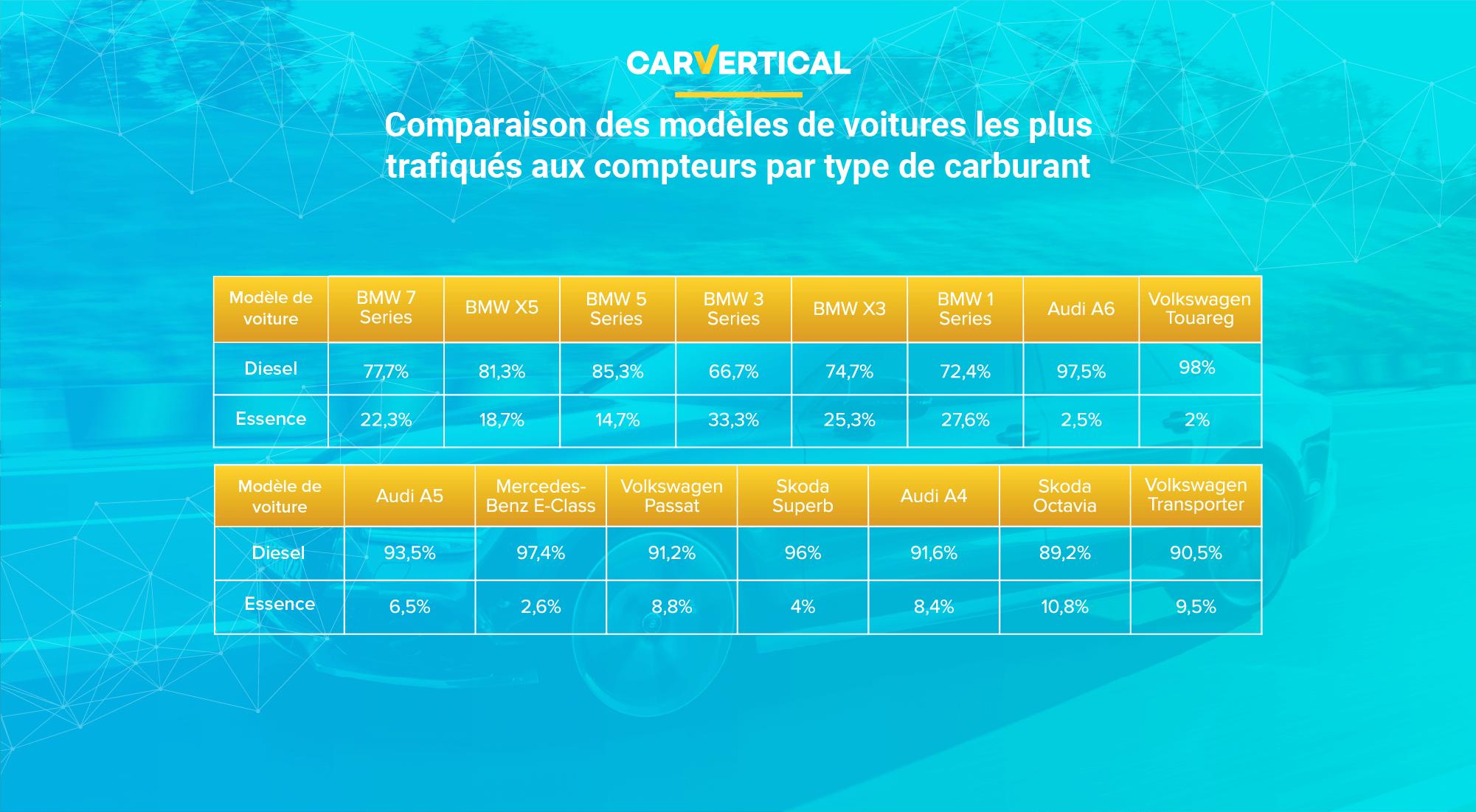 Comparaison des modèles de voitures les plus trafiqués aux compteurs partype de carburant
