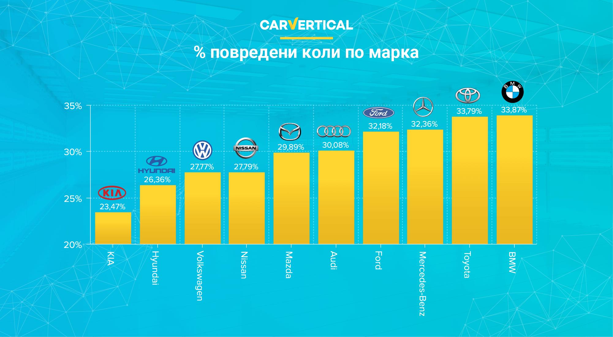 Как оценихме надеждността на автомобилите