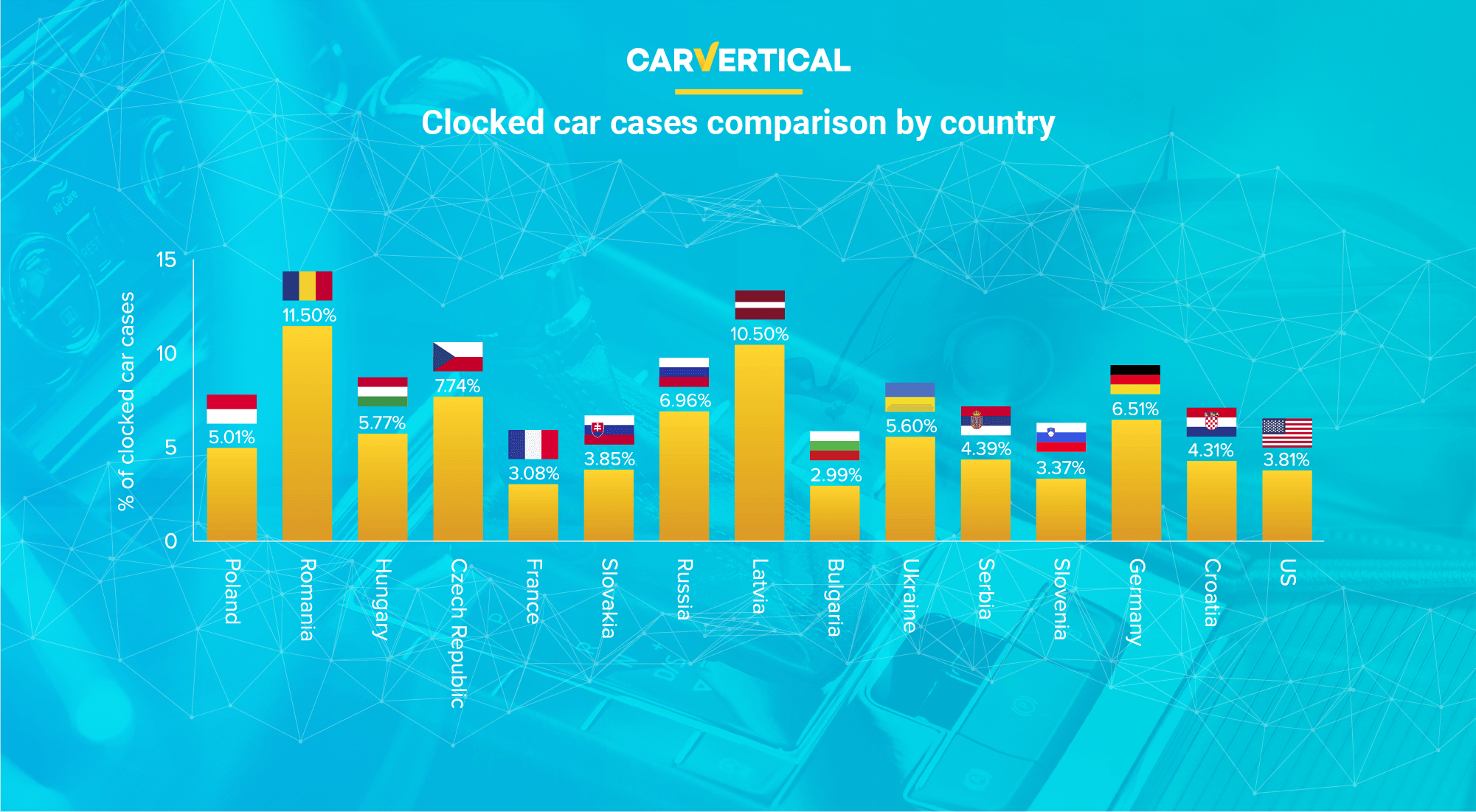 Clocked car cases comparison by country
