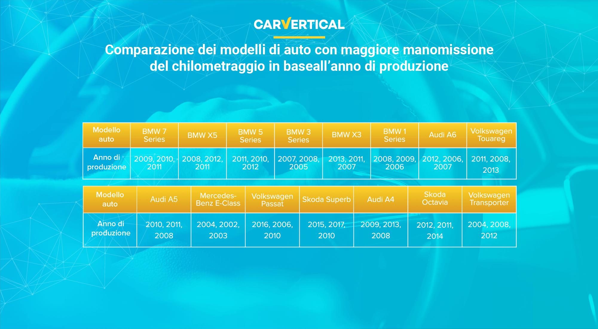 Comparazione dei modelli di auto con maggiore manomissione del chilometraggio in base all'anno di produzione