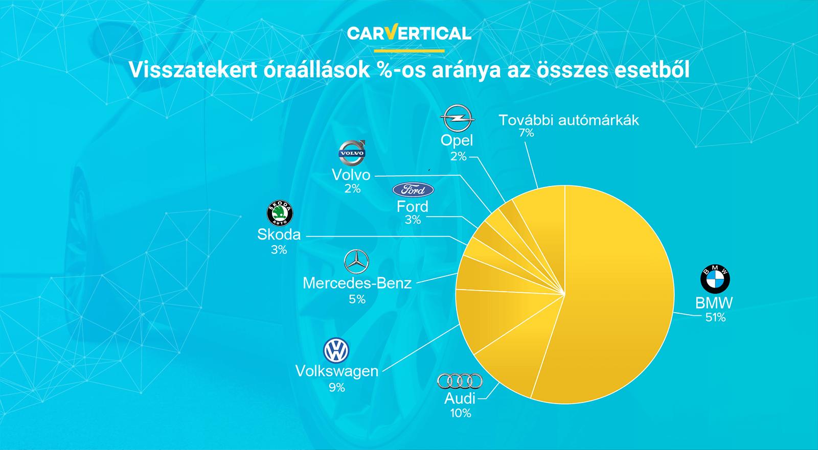 A legmegbízhatóbb autókat veszik leginkább?