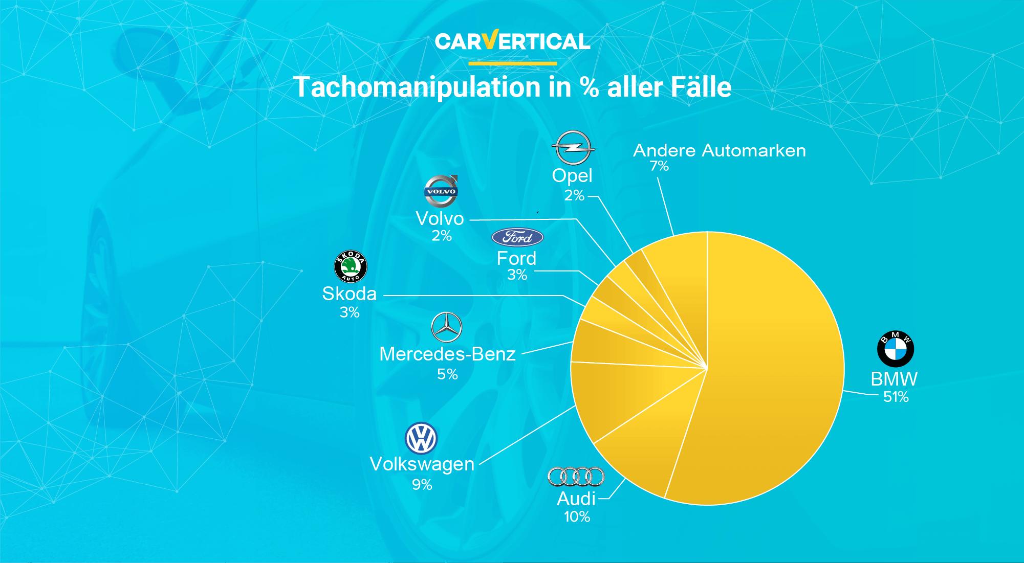 Ist der Gebrauchtwagenmarkt vertrauenswürdig