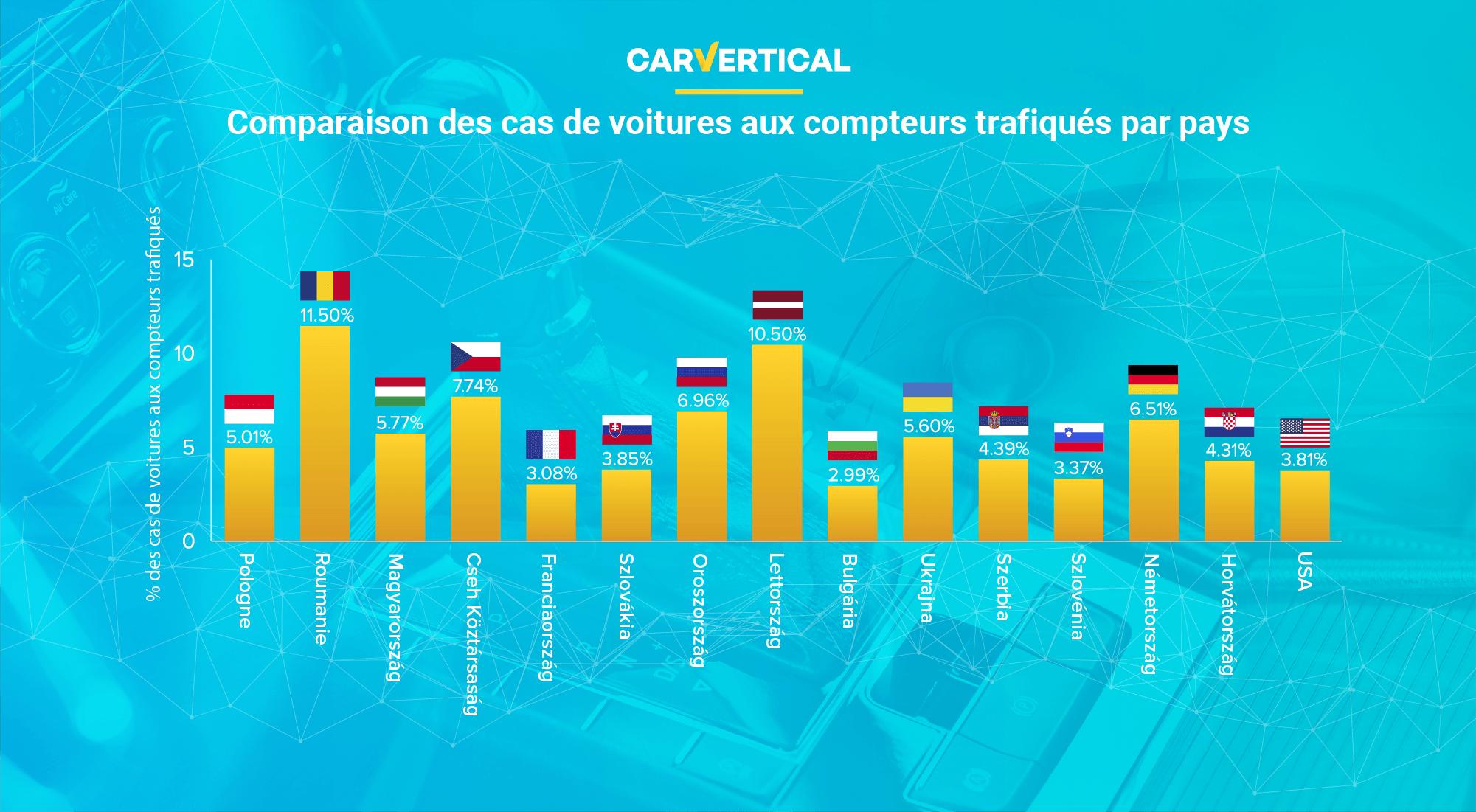 Comparaison des cas de voitures trafiqués aux compteurs par pays