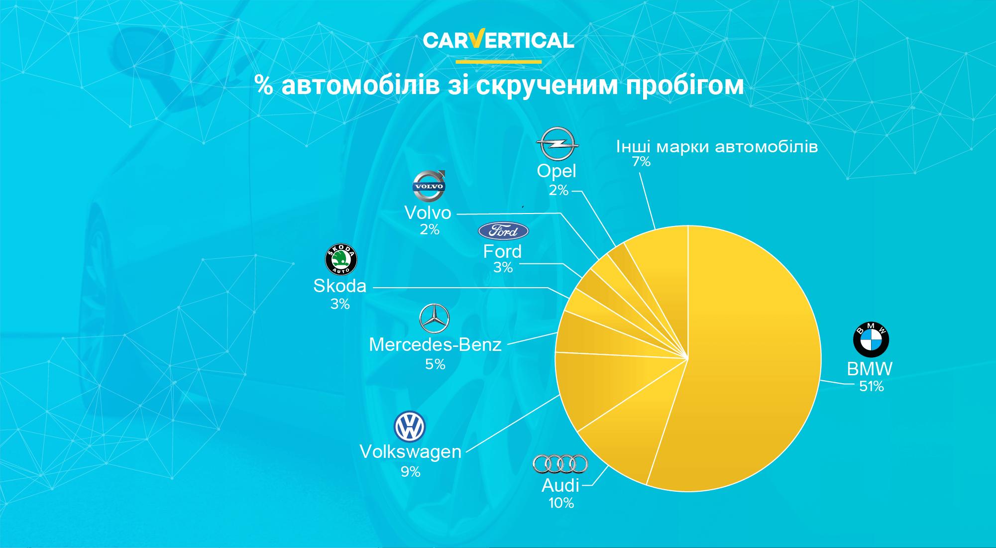 Наскільки надійним є ринок вживаних автомобілів