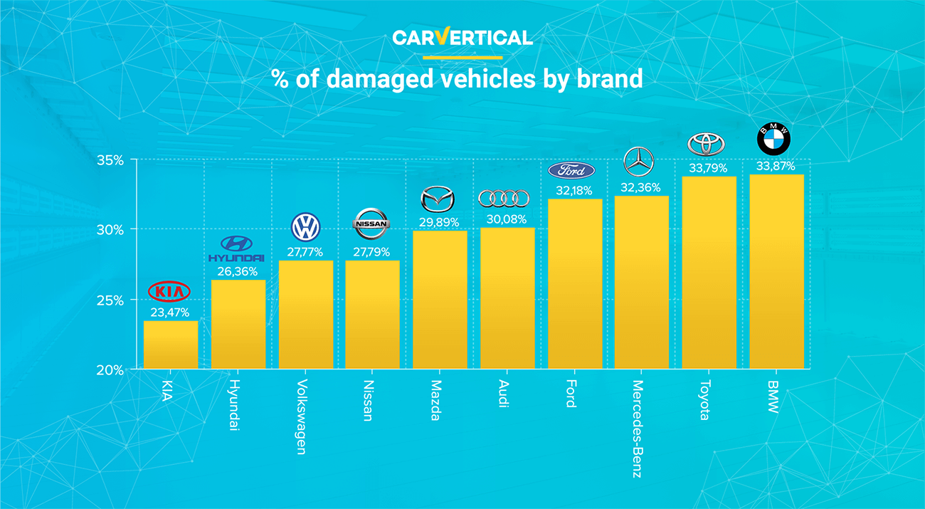 the most reliable car brands by make