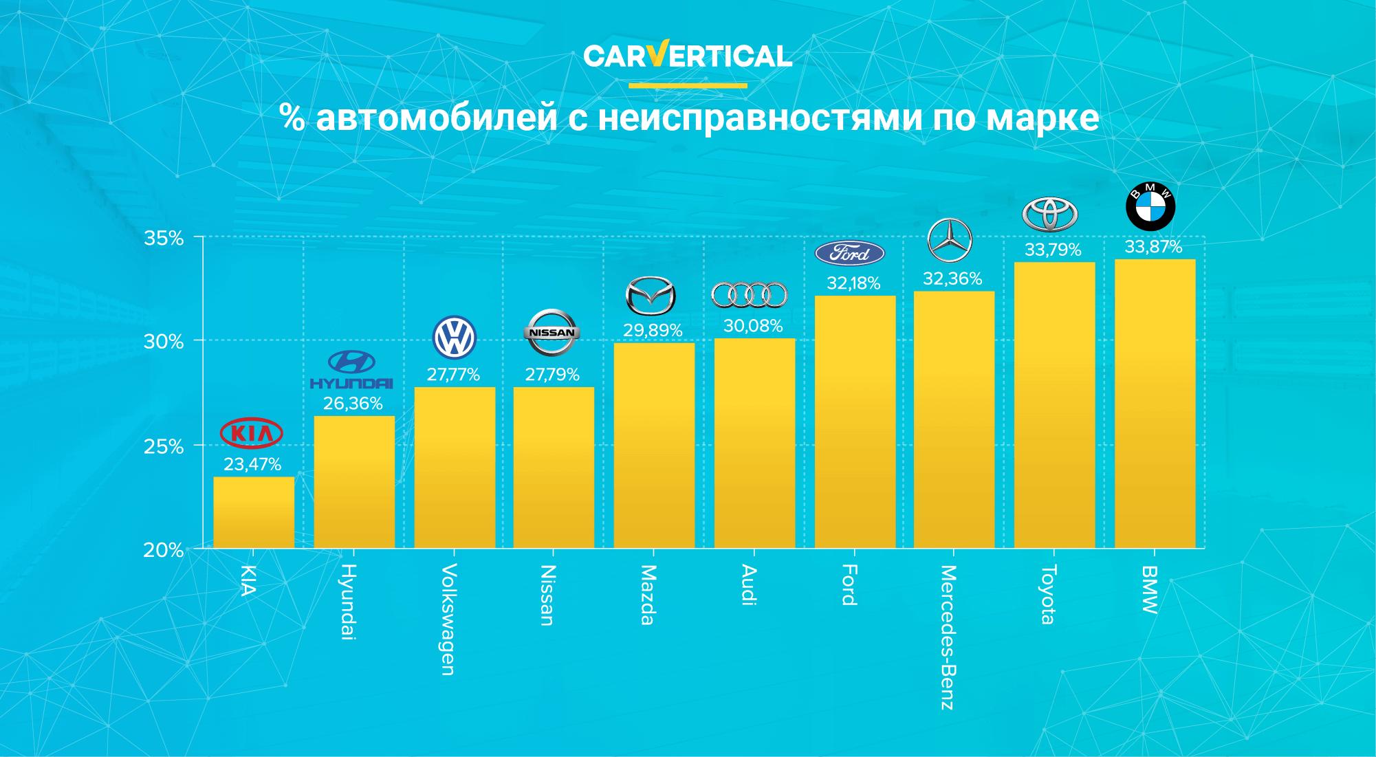 Как оценивалась надежность автомобиля