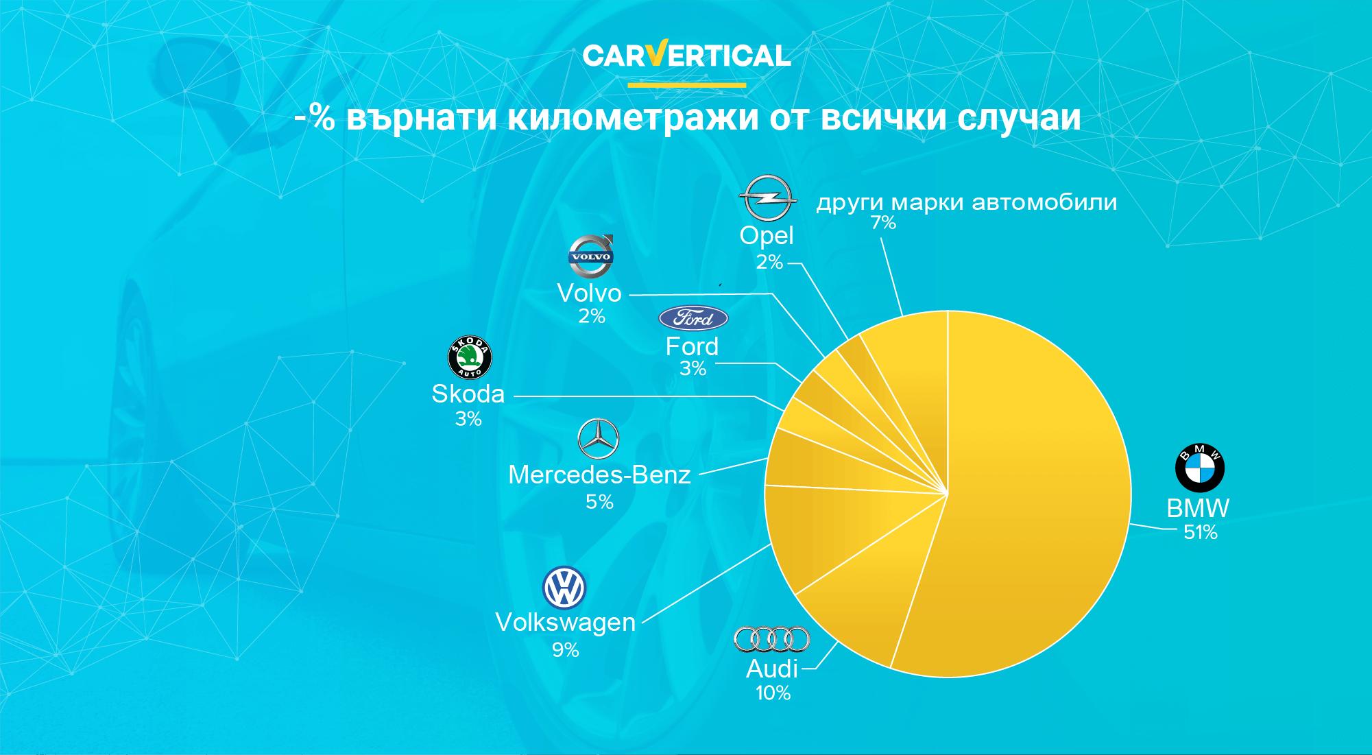 Надежден ли е пазарът на автомобили втора ръка
