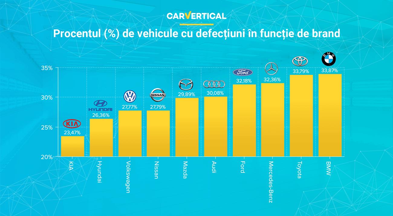 Cele mai fiabile branduri de mașini