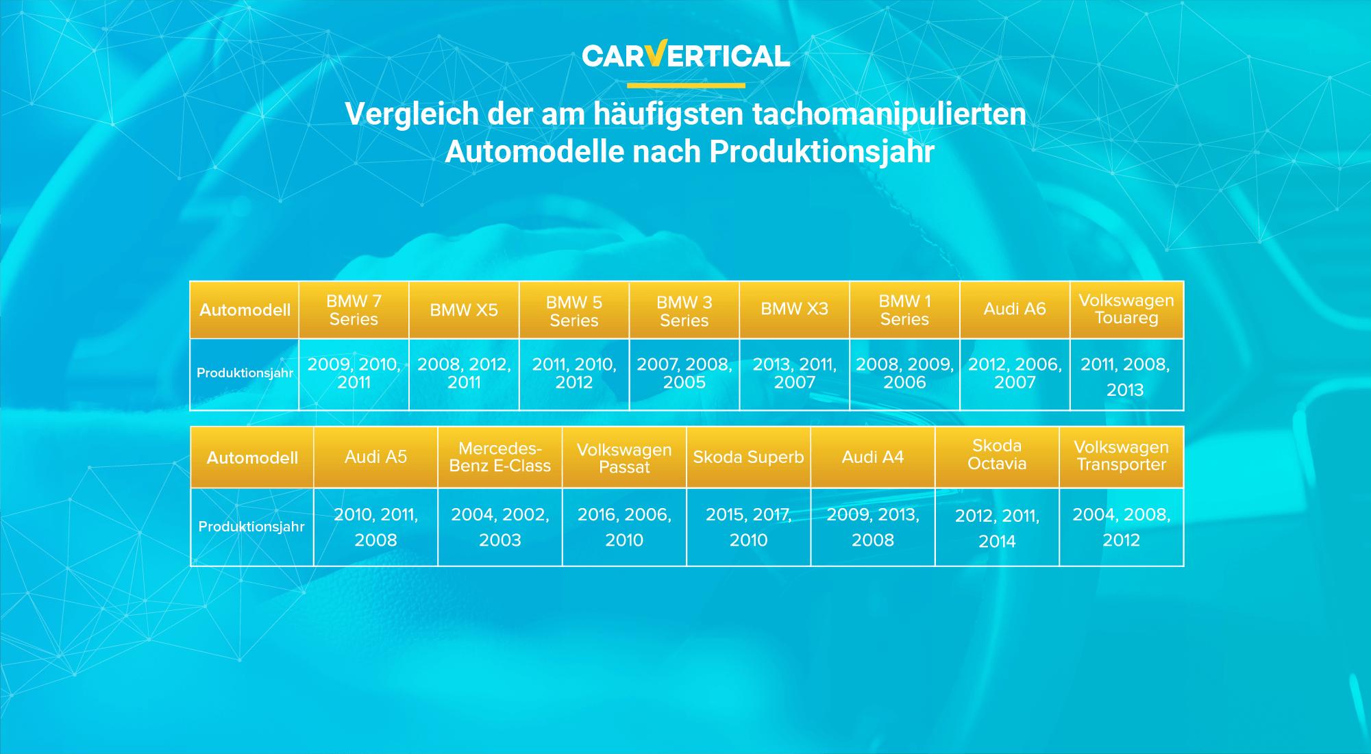 Vergleich der am häufigsten tachomanipulierten Automodelle nach Produktionsjahr