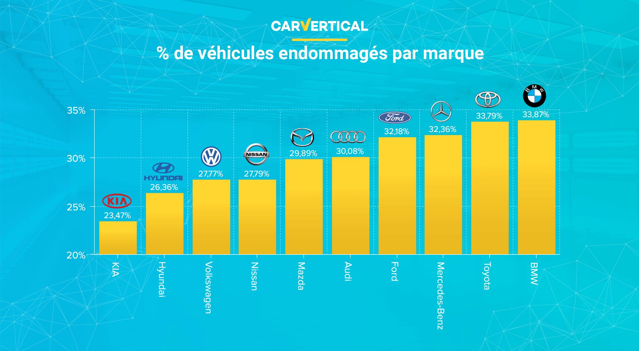 Comment la fiabilité des voitures a t elle été évaluée