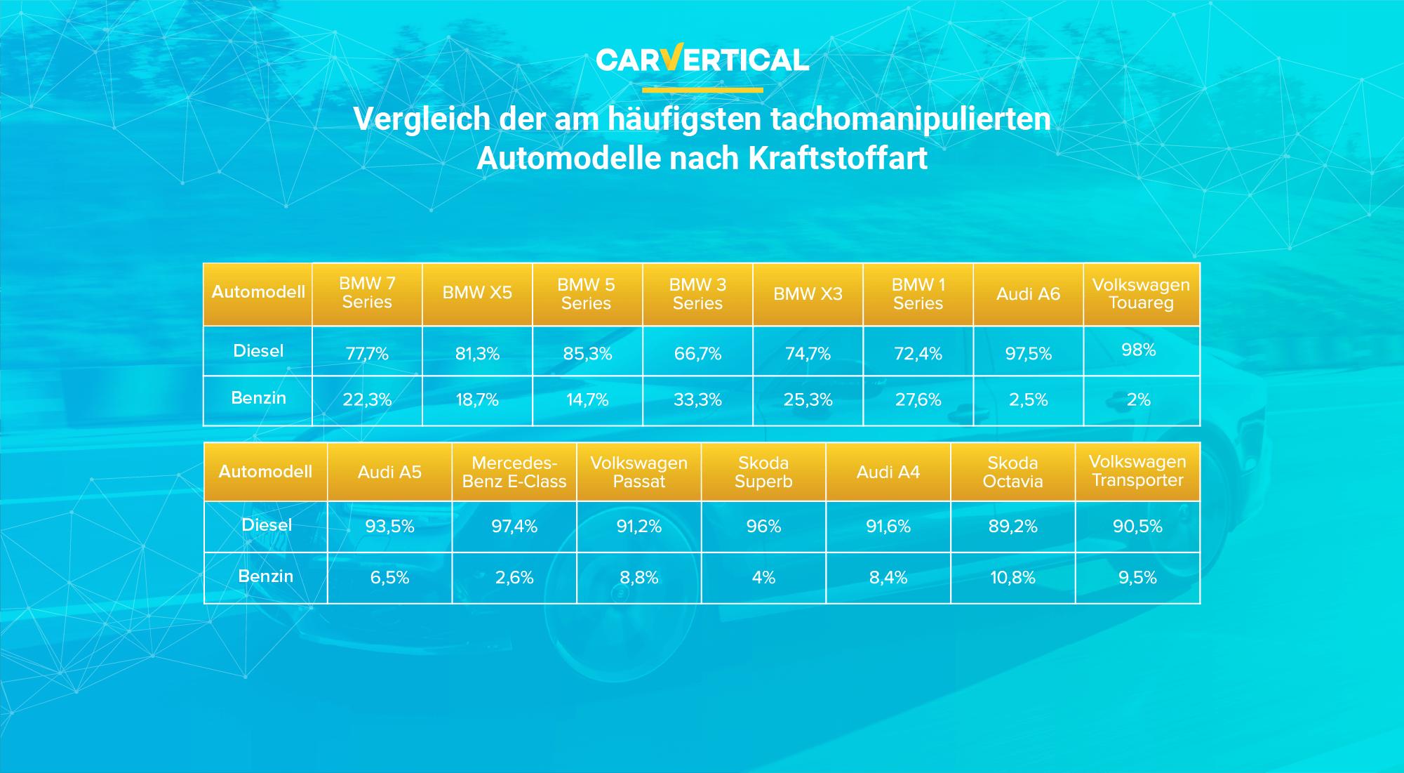Vergleich der am häufigsten tachomanipulierten Automodelle nach Kraftstoffart