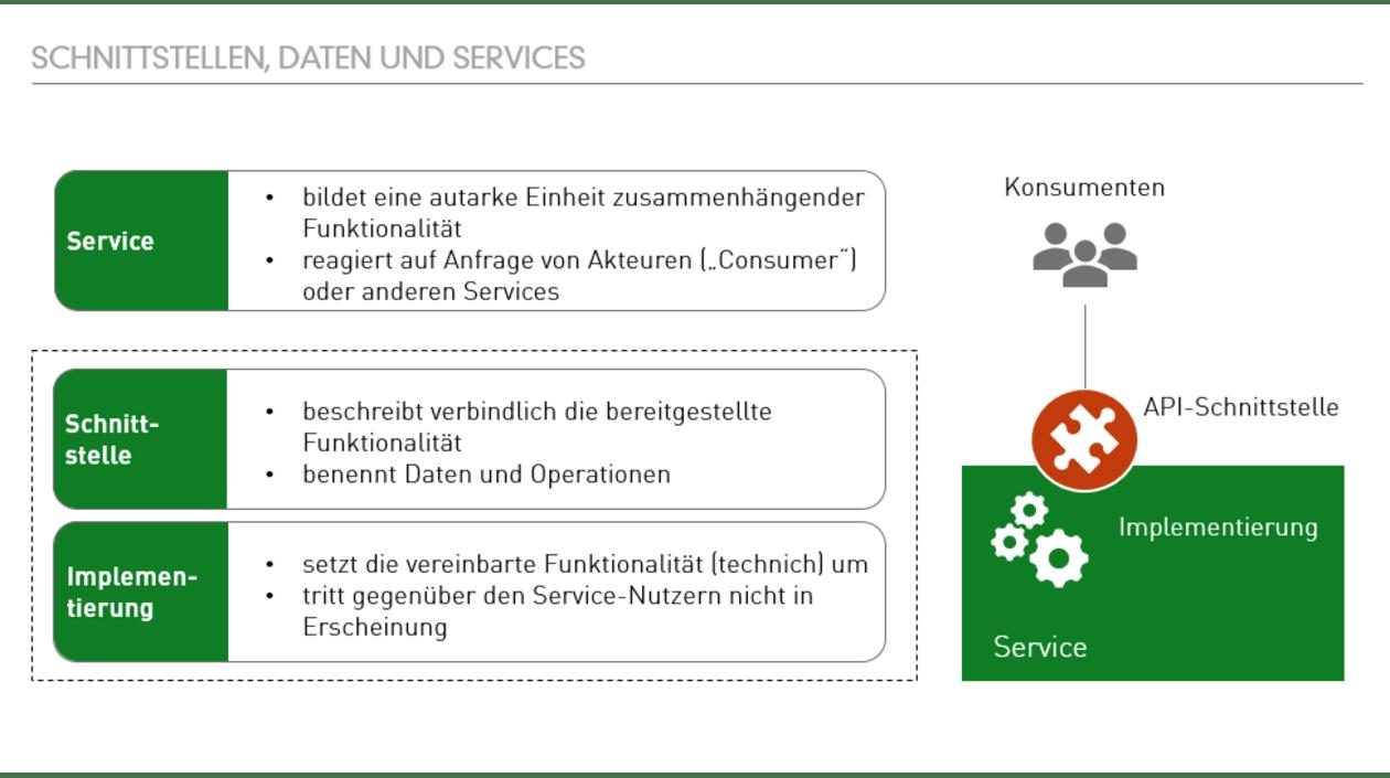 GreenLab API-Economy: Schnittstellen, Daten und Services
