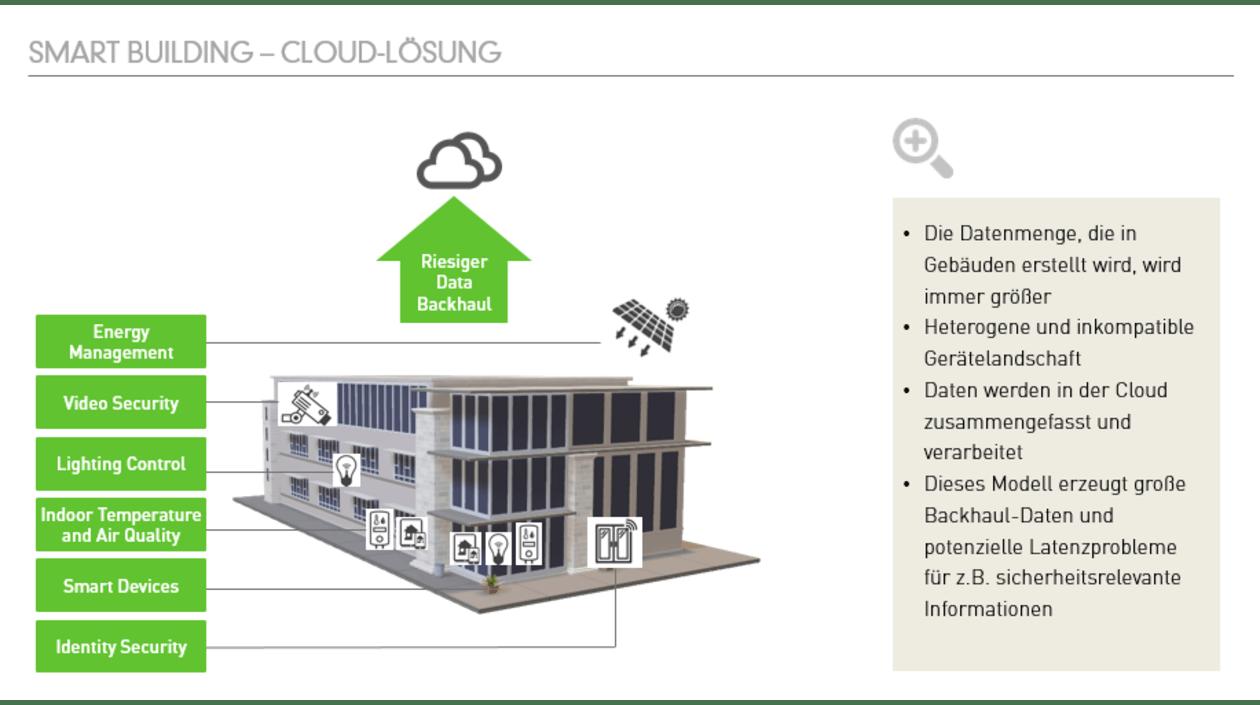GreenLab Fog Computing: Smart Building Cloud