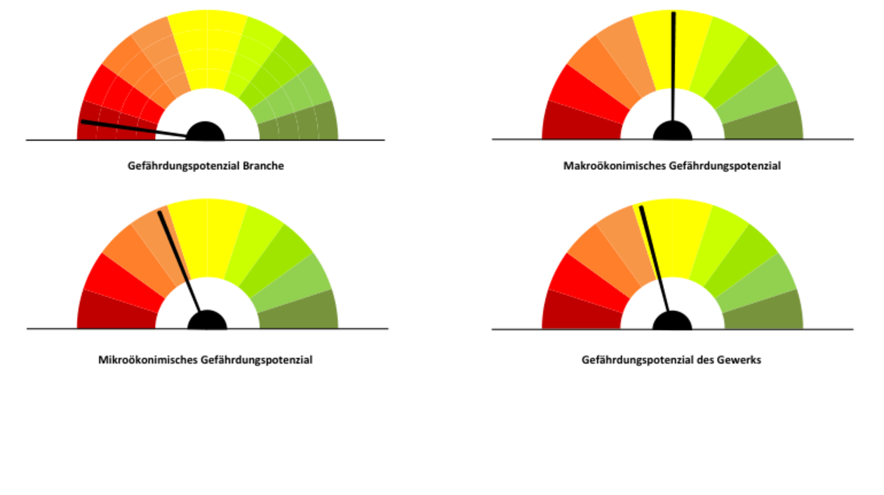 GreenLab Digitaler Disruption begegnen: Dashboards