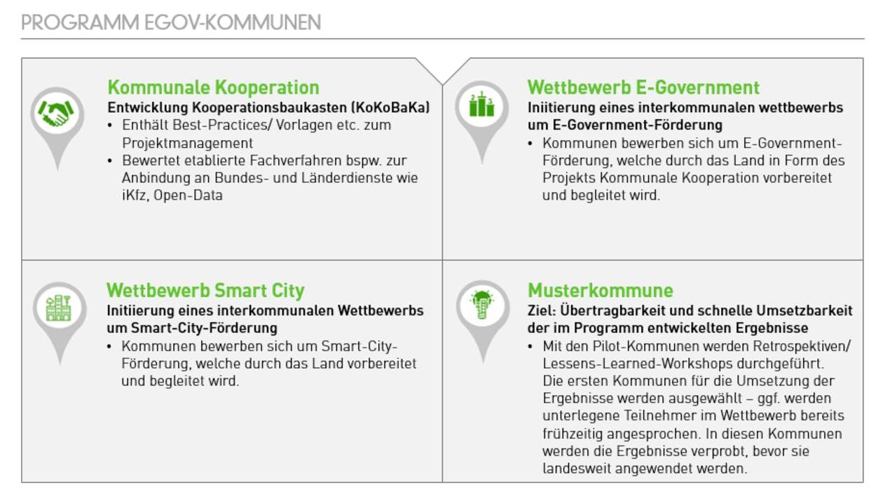 Programm eGov-Kommunen
