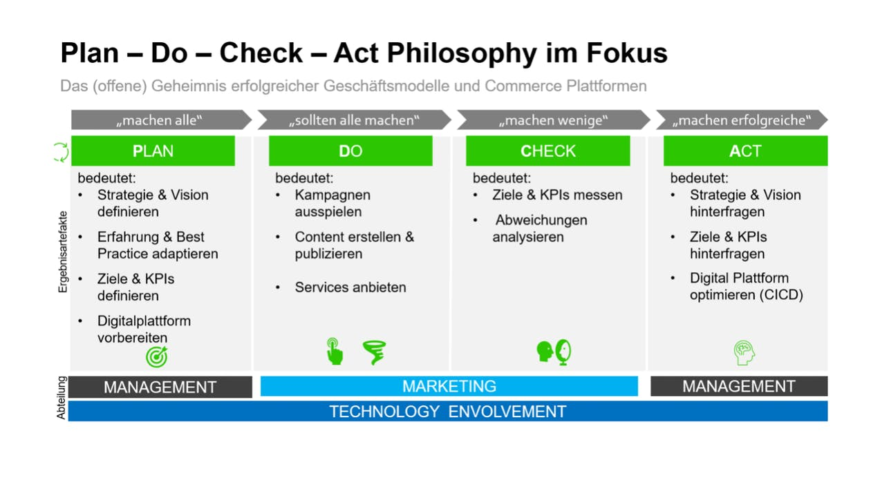 Plan-Do-Check-Act Vorgehensmodell