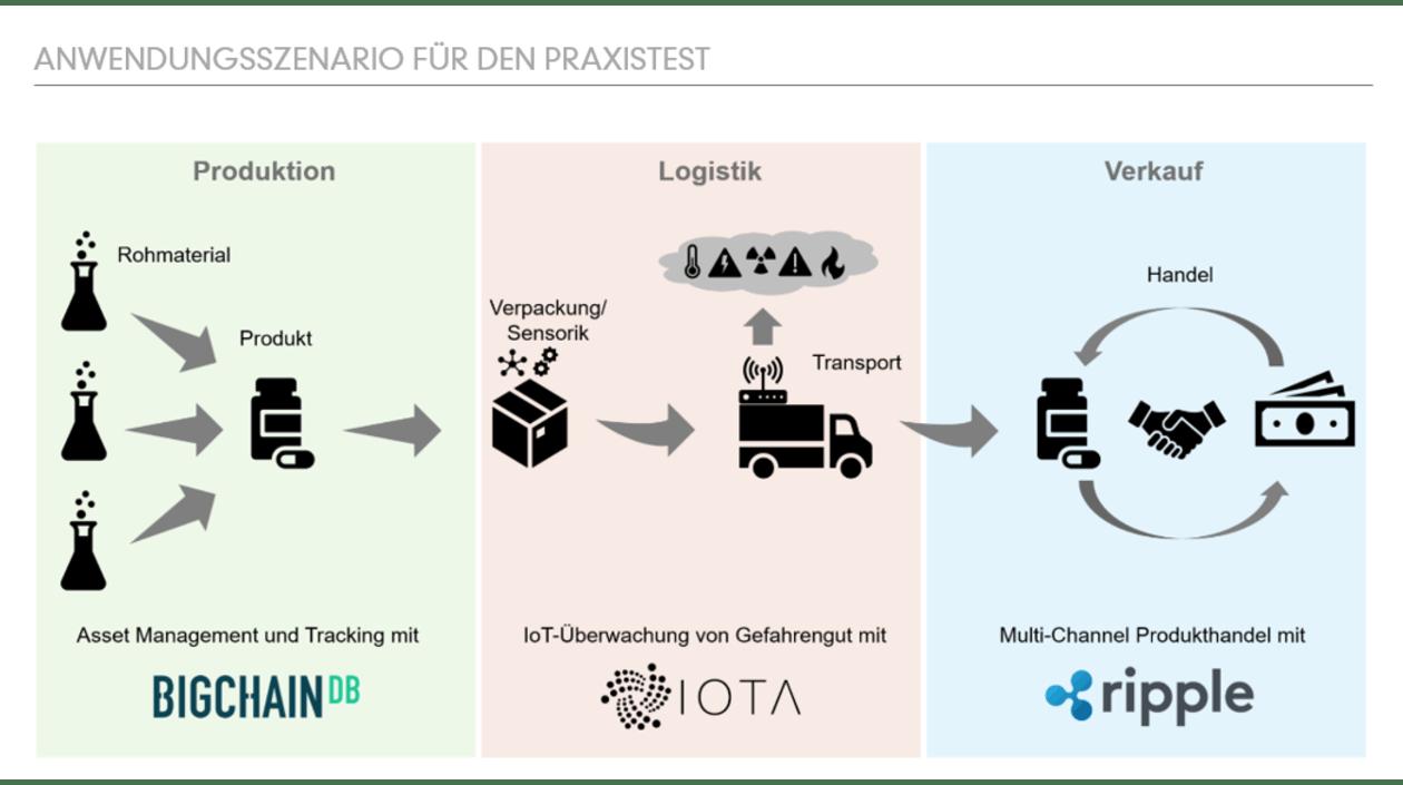 "GreenLab ""BAnAna"": Anwendungsszenario"