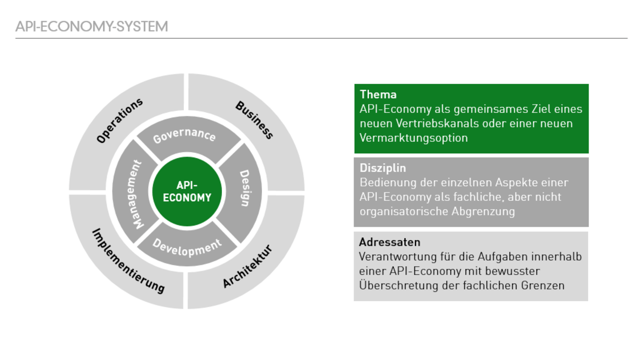 GreenLab API-Economy: API-Economy-System