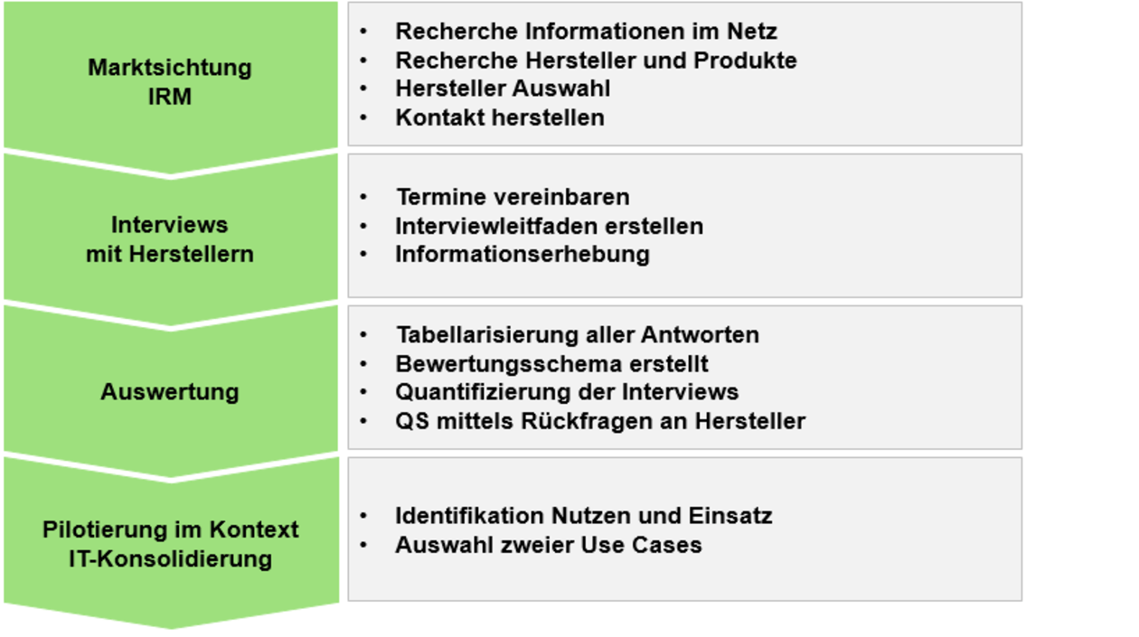 GreenLab Information Rights Management: Ablauf