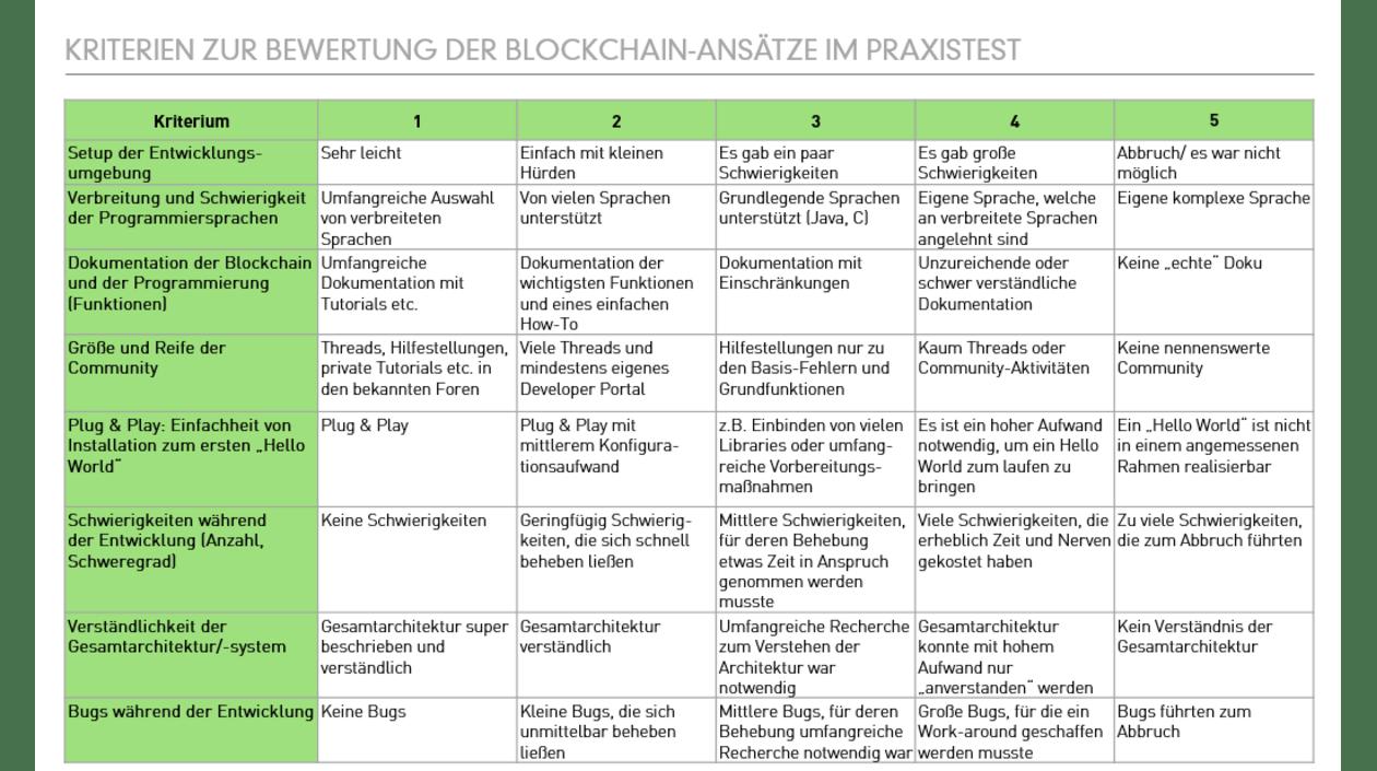 """GreenLab """"BAnAna"""": Bewertungskriterien"""